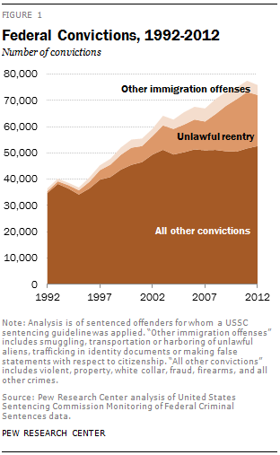 Federal Convictions, 1992-2012