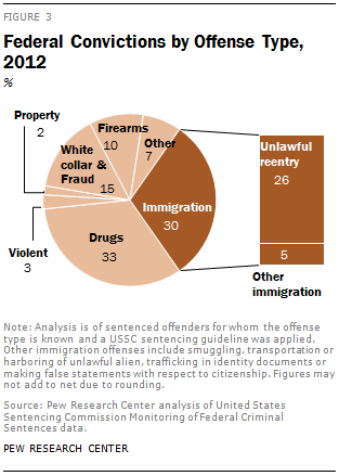 Federal Convictions by Offense Type, 2012