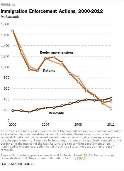 Immigration Enforcement Actions, 2000-2012