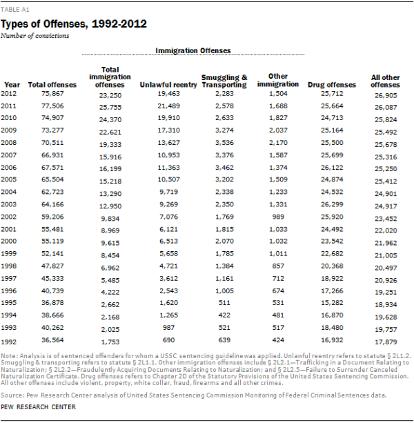 Types of Offenses, 1992-2012