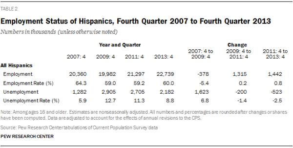 Employment Status of Hispanics, Fourth Quarter 2007 to Fourth Quarter 2013