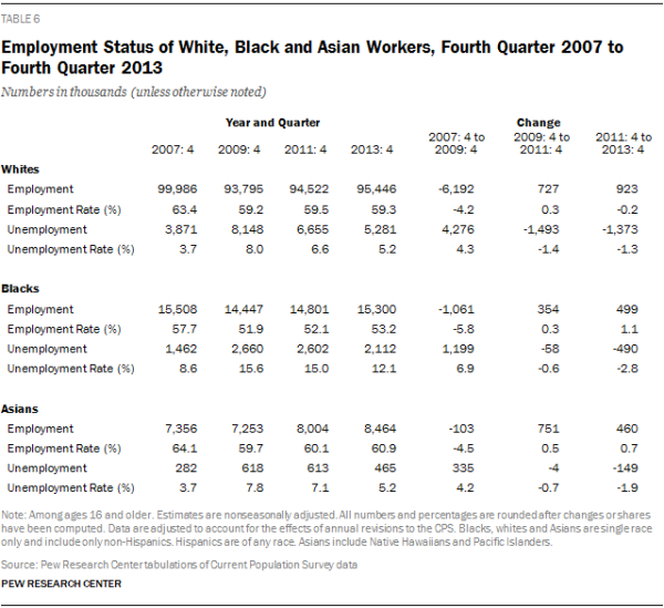 Employment Status of White, Black and Asian Workers, Fourth Quarter 2007 to Fourth Quarter 2013