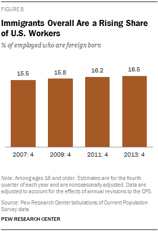 Immigrants Overall Are a Rising Share of U.S. Workers