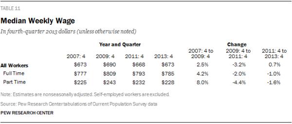 Median Weekly Wage