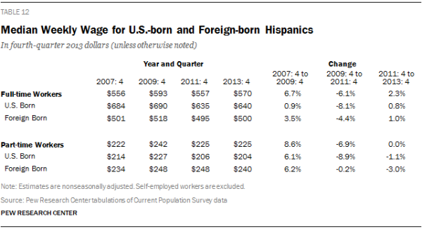 Median Weekly Wage for U.S.-born and Foreign-born Hispanics