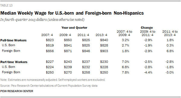 Median Weekly Wage for U.S.-born and Foreign-born Non-Hispanics