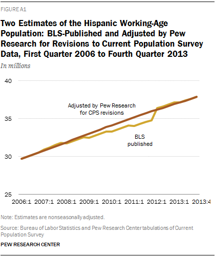 Two Estimates of the Hispanic Working-Age Population: BLS-Published and Adjusted by Pew Research for Revisions to Current Population Survey Data, First Quarter 2006 to Fourth Quarter 2013