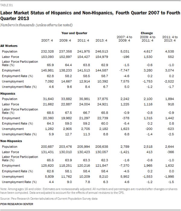 Labor Market Status of Hispanics and Non-Hispanics, Fourth Quarter 2007 to Fourth Quarter 2013