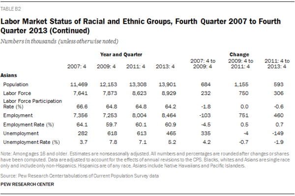 Labor Market Status of Racial and Ethnic Groups, Fourth Quarter 2007 to Fourth Quarter 2013 (Continued)