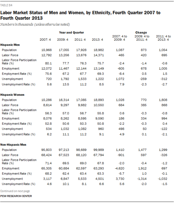 Labor Market Status of Men and Women, by Ethnicity, Fourth Quarter 2007 to Fourth Quarter 2013