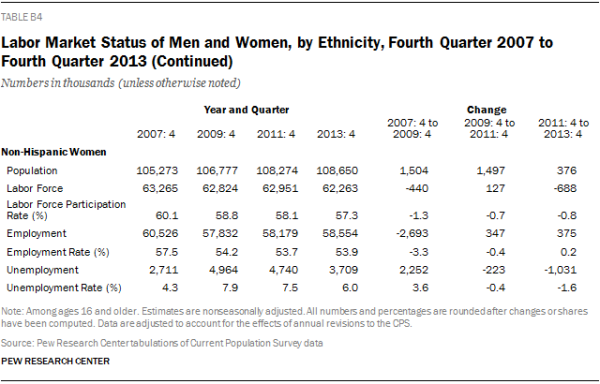 Labor Market Status of Men and Women, by Ethnicity, Fourth Quarter 2007 to Fourth Quarter 2013 (Continued)
