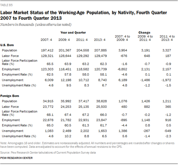 Labor Market Status of the Working-Age Population, by Nativity, Fourth Quarter 2007 to Fourth Quarter 2013