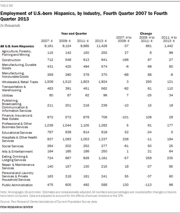Employment of U.S.-born Hispanics, by Industry, Fourth Quarter 2007 to Fourth Quarter 2013