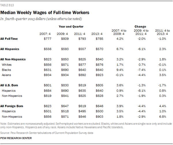 Median Weekly Wages of Full-time Workers