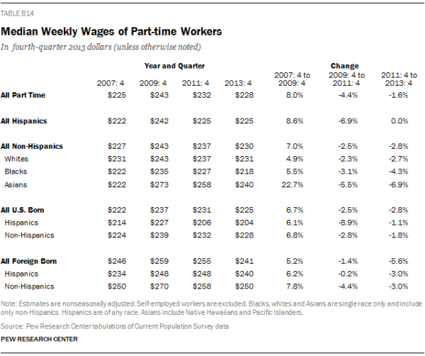 Median Weekly Wages of Part-time Workers