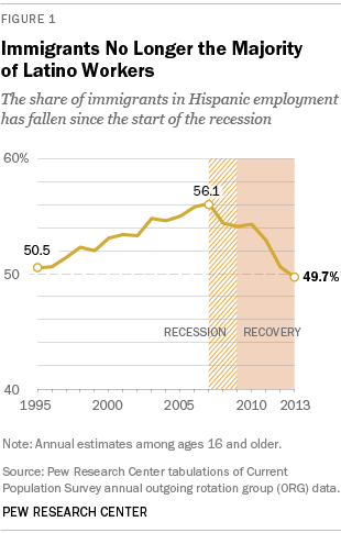 Immigrants No Longer the Majority of Latino Workers