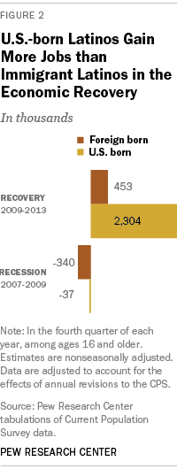 U.S.-born Latinos Gain More Jobs than Immigrant Latinos in the Economic Recovery