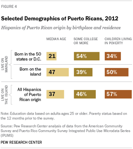 Selected Demographics of Puerto Ricans, 2012