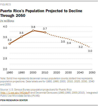 Puerto Rico's Population Projected to Decline Through 2050