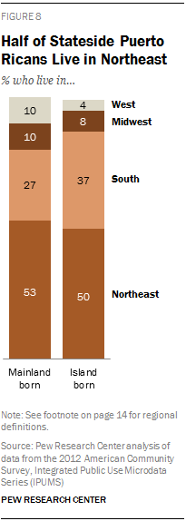 Half of Stateside Puerto Ricans Live in Northeast
