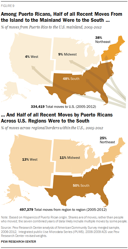 Among Puerto Ricans, Half of all Recent Moves From the Island to the Mainland Were to the South …