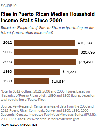 Rise in Puerto Rican Median Household Income Stalls Since 2000