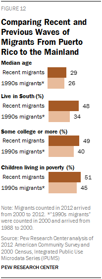 Comparing Recent and Previous Waves of Migrants From Puerto Rico to the Mainland