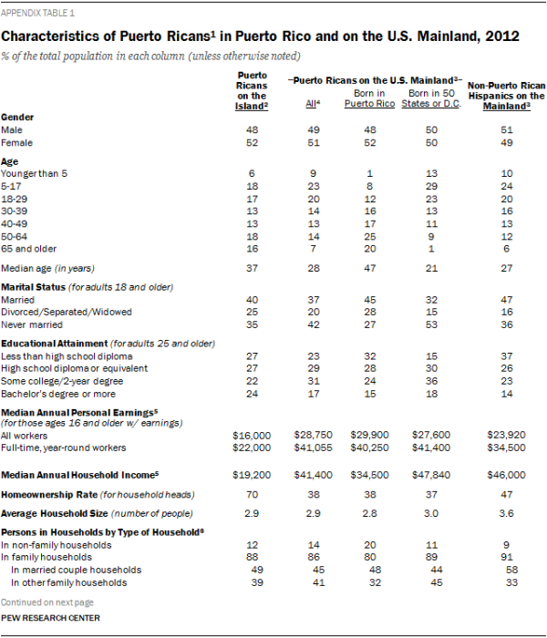 Characteristics of Puerto Ricans1 in Puerto Rico and on the U.S. Mainland, 2012
