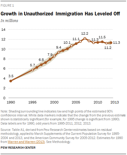 Growth in Unauthorized Immigration Has Leveled Off