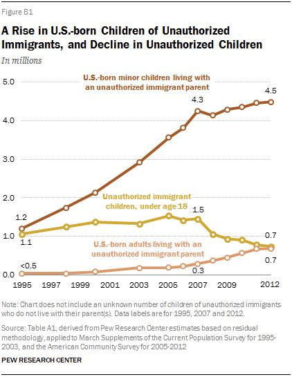 A Rise in U.S.-born Children of Unauthorized Immigrants, and Decline in Unauthorized Children