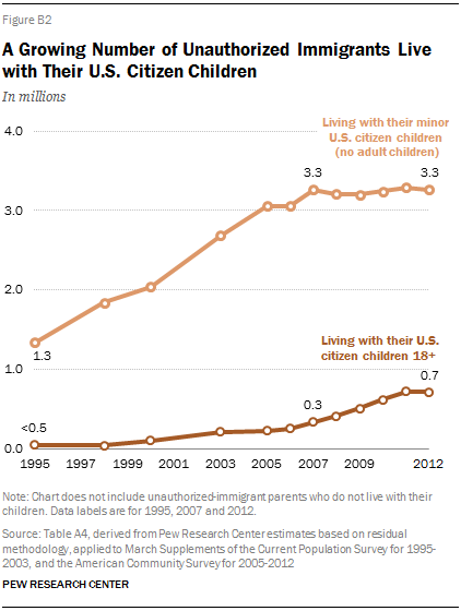 A Growing Number of Unauthorized Immigrants Live with Their U.S. Citizen Children