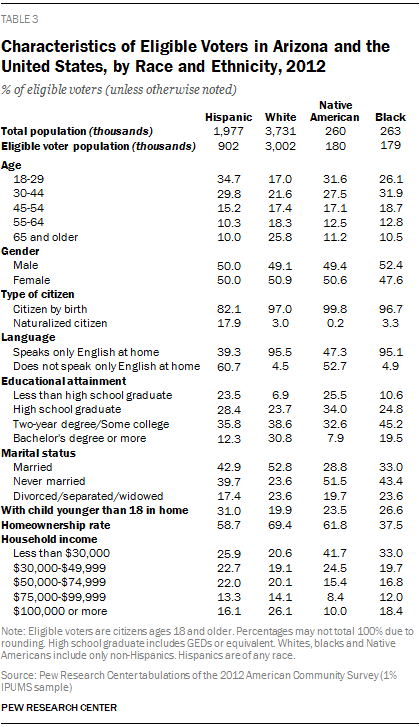 Characteristics of Eligible Voters in Arizona and the United States, by Race and Ethnicity, 2012