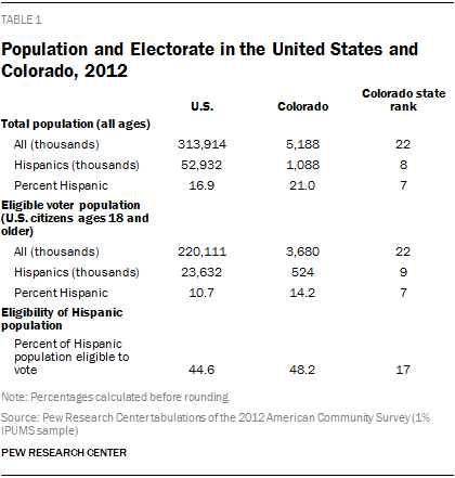 Population and Electorate in the United States and Colorado, 2012