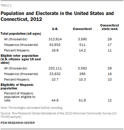 Population and Electorate in the United States and Connecticut, 2012