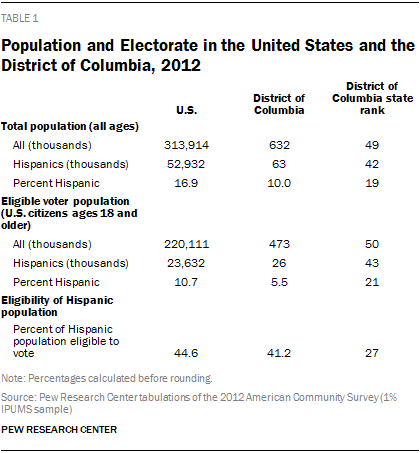 Population and Electorate in the United States and the District of Columbia, 2012