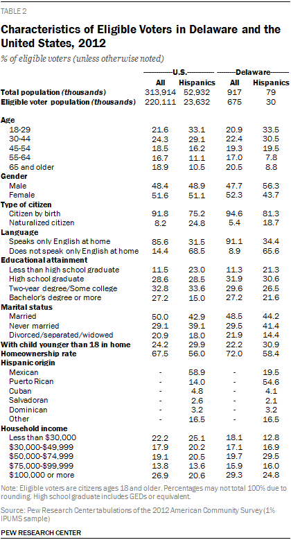 Characteristics of Eligible Voters in Delaware and the United States, 2012