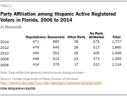 Party Affiliation among Hispanic Active Registered Voters in Florida, 2006 to 2014