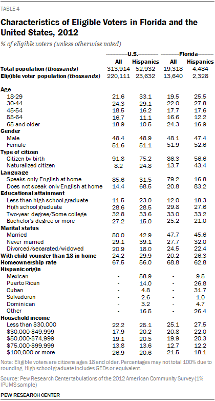 Characteristics of Eligible Voters in Florida and the United States, 2012