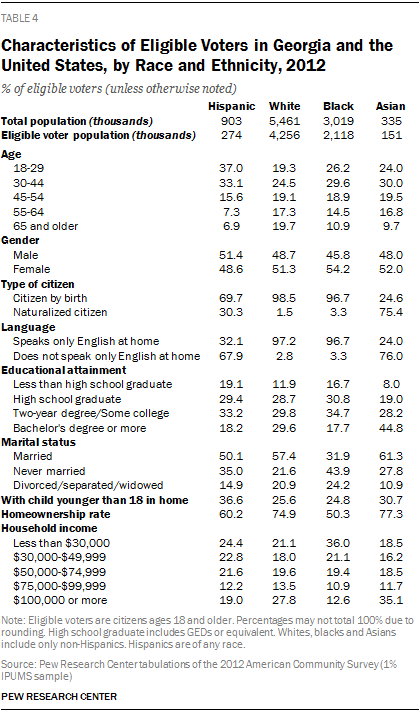 Characteristics of Eligible Voters in Georgia and the United States, by Race and Ethnicity, 2012