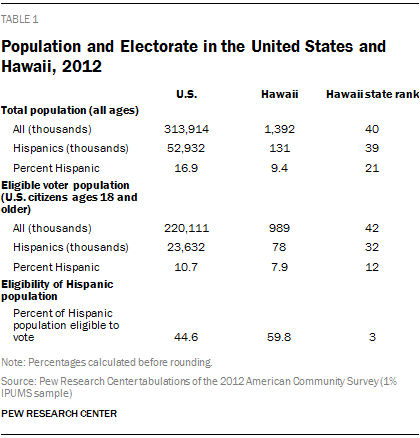 Population and Electorate in the United States and Hawaii, 2012