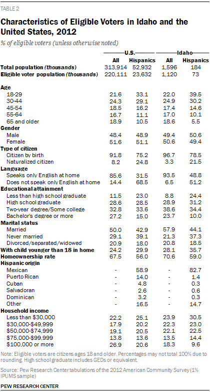 Characteristics of Eligible Voters in Idaho and the United States, 2012