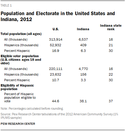 Population and Electorate in the United States and Indiana, 2012
