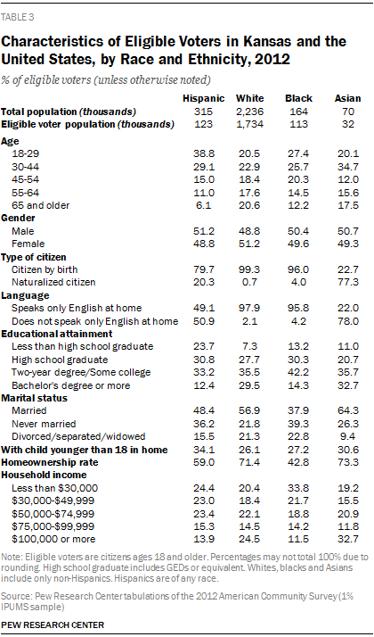 Characteristics of Eligible Voters in Kansas and the United States, by Race and Ethnicity, 2012