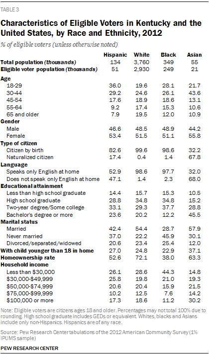 Characteristics of Eligible Voters in Kentucky and the United States, by Race and Ethnicity, 2012