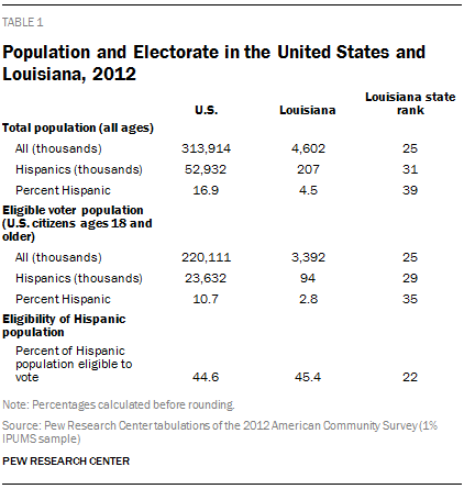 Population and Electorate in the United States and Louisiana, 2012