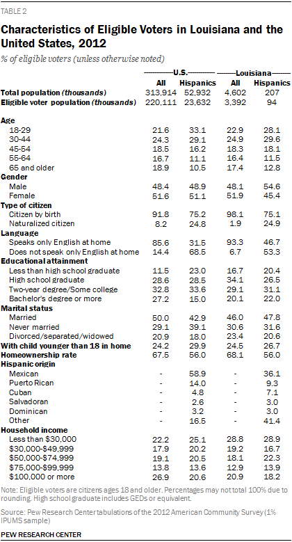 Characteristics of Eligible Voters in Louisiana and the United States, 2012