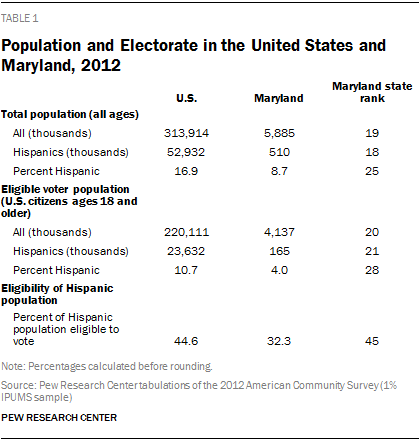 Population and Electorate in the United States and Maryland, 2012