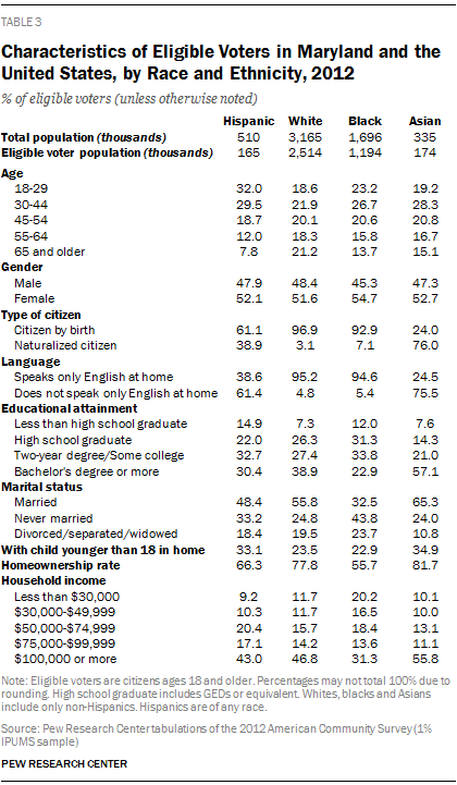 Characteristics of Eligible Voters in Maryland and the United States, by Race and Ethnicity, 2012
