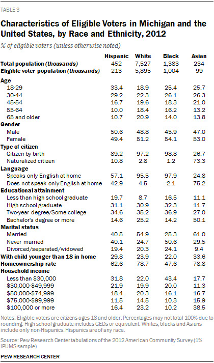 Characteristics of Eligible Voters in Michigan and the United States, by Race and Ethnicity, 2012