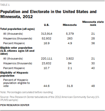 Population and Electorate in the United States and Minnesota, 2012